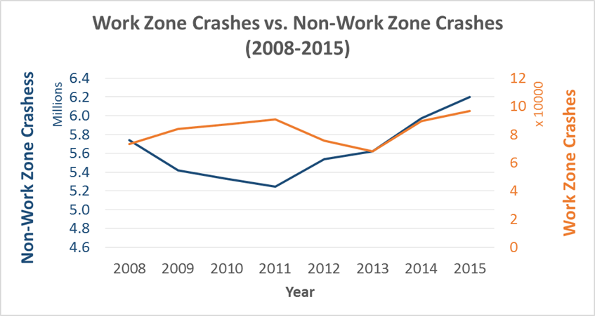 Work Zone Crashes