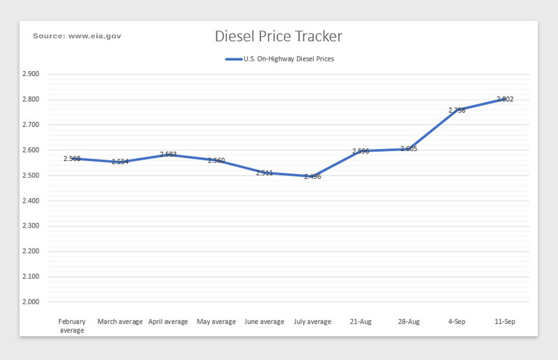 Diesel prices give a snapshot of the state of hiring in the trucking industry
