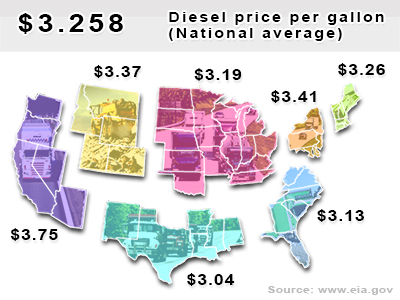 National average diesel price per gallon: $3.26