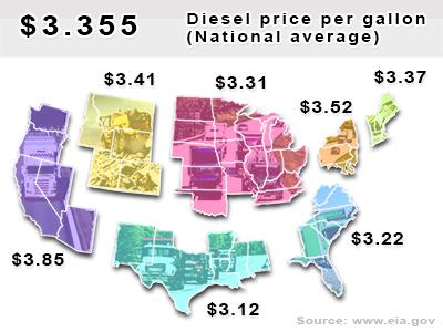 National average diesel price per gallon: $3.355