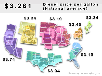 National average diesel price per gallon: $3.261