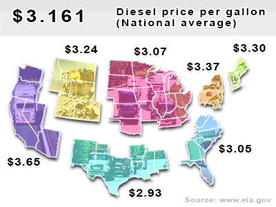 National average diesel price per gallon: $3.161