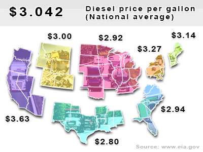 Current diesel national average $3.042 per gallon.