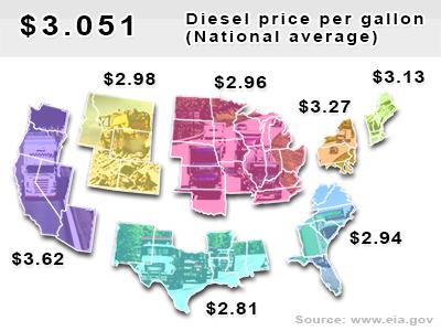 Current diesel national average $3.051 per gallon.