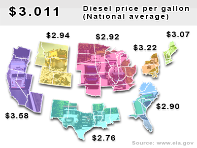 Current diesel national average $3.011 per gallon.